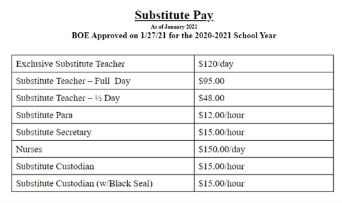 substitute pay